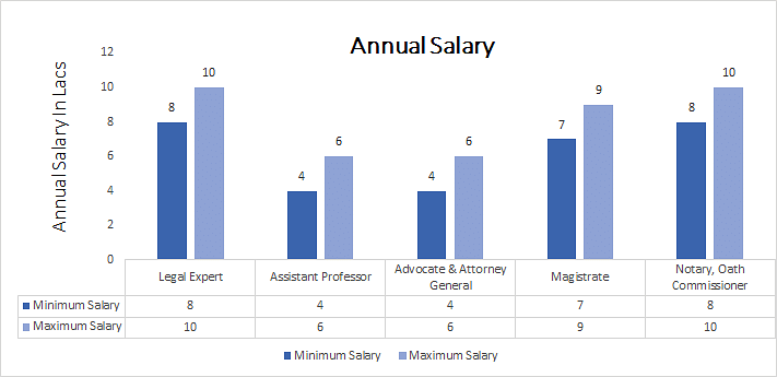 Master of Law [LLM] (Business Law) annual salary
